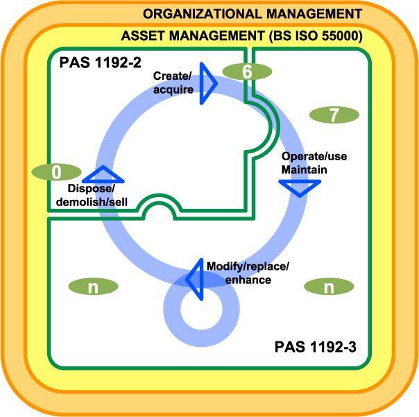 Figura 5 – Relationship between asset management, PAS 1192-2 and PAS 1192-3 - PAS 1192-3