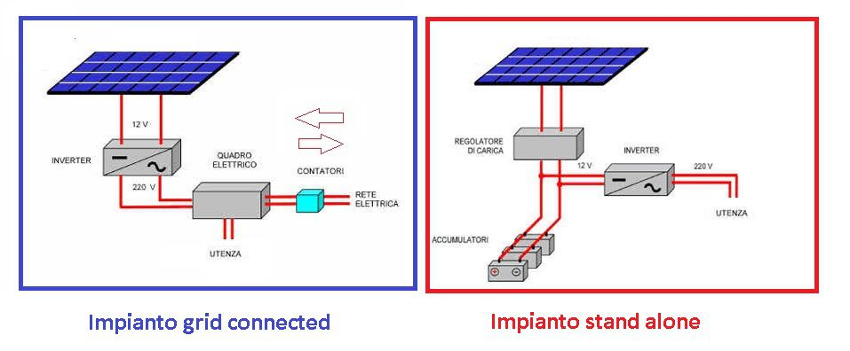 grid-connected-e-stand-alonefotovoltaico
