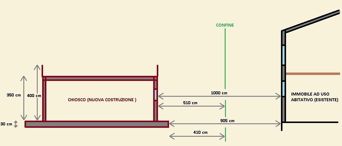 Distanza minima tra costruzioni