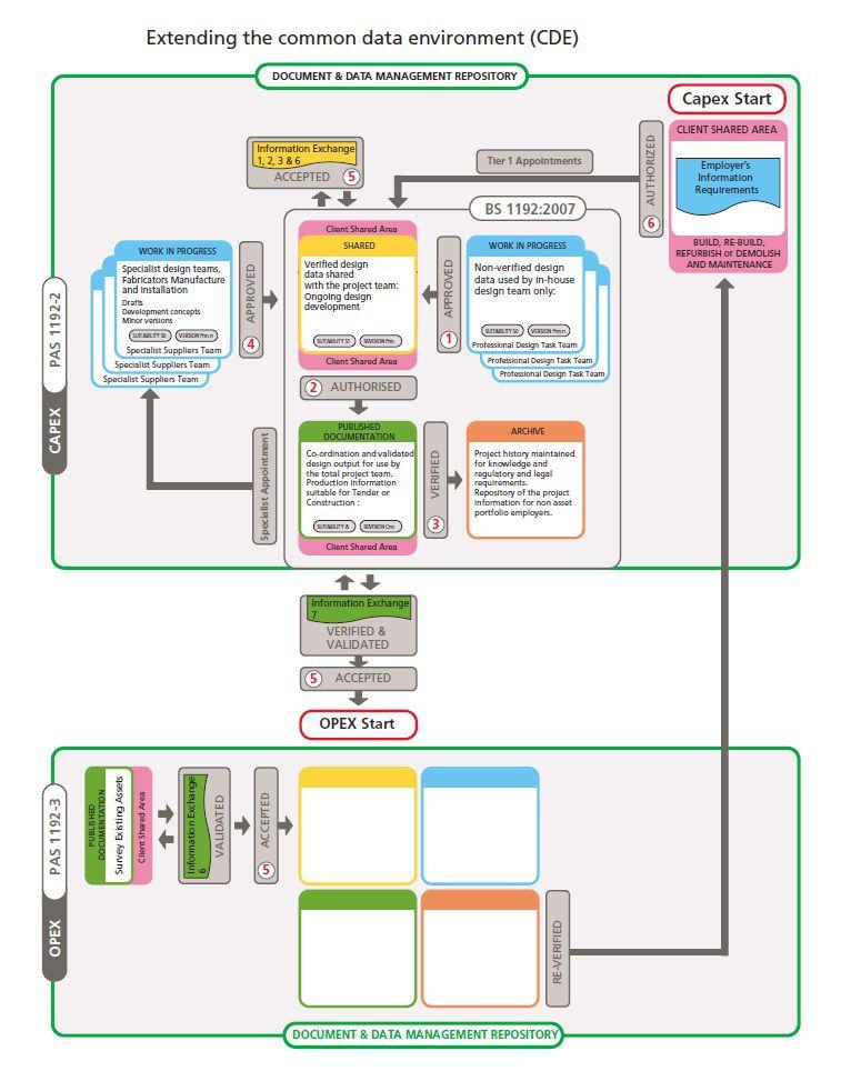 Figura 2 – Il Common Data Environment nella PAS 1192-2