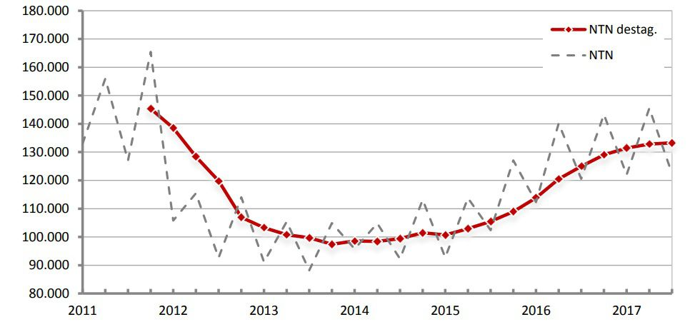 andamento mercato immobiliare dal 2011
