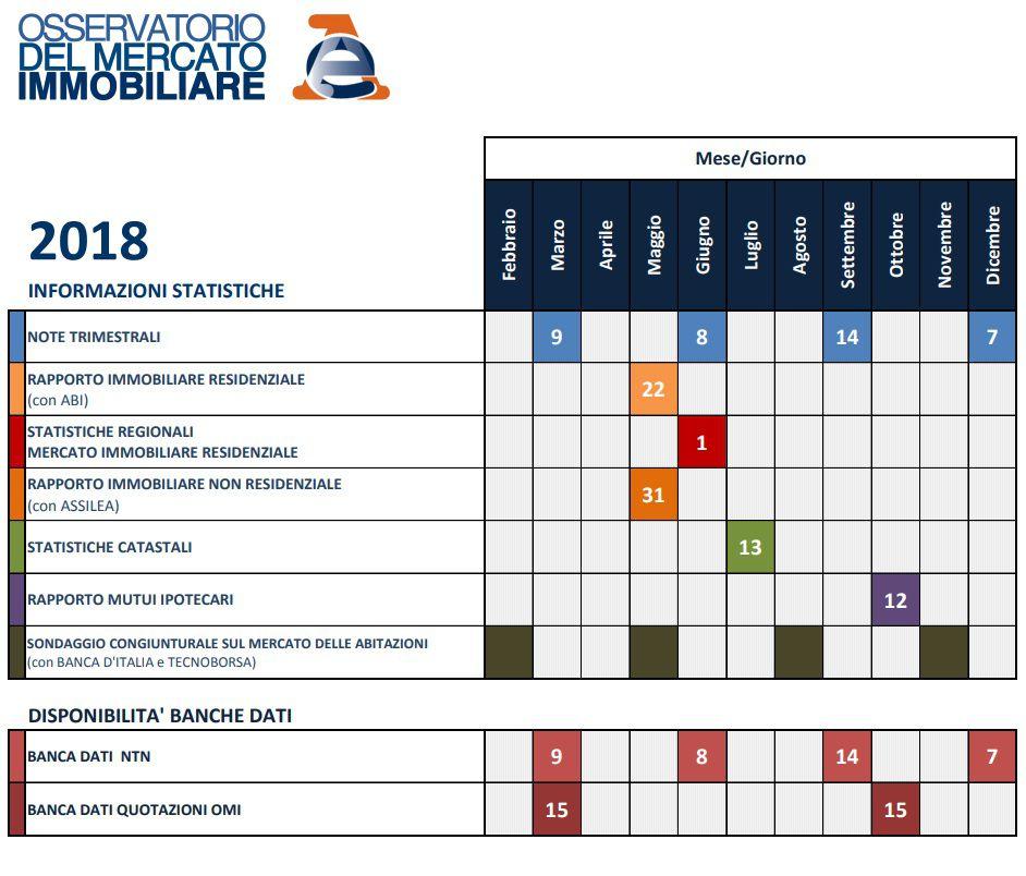 Calendario quotazioni OMI 2018