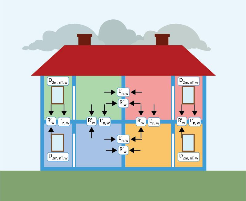 Requisiti acustici passivi - Schema esplicativo per la verifica dei requisiti acustici passivi degli ambienti di un edificio