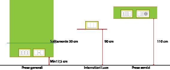 Nell'immagine sono riportate le altezze consigliate per le varie tipologie di prese generali, interruttori luce e prese servizi
