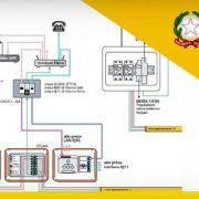 Linea-guida-Cnpi-Impianto-multiservizio