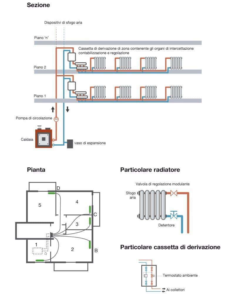 Pannelli Radianti Al Posto Dei Termosifoni contabilizzazione del calore: tutto quello che occorre