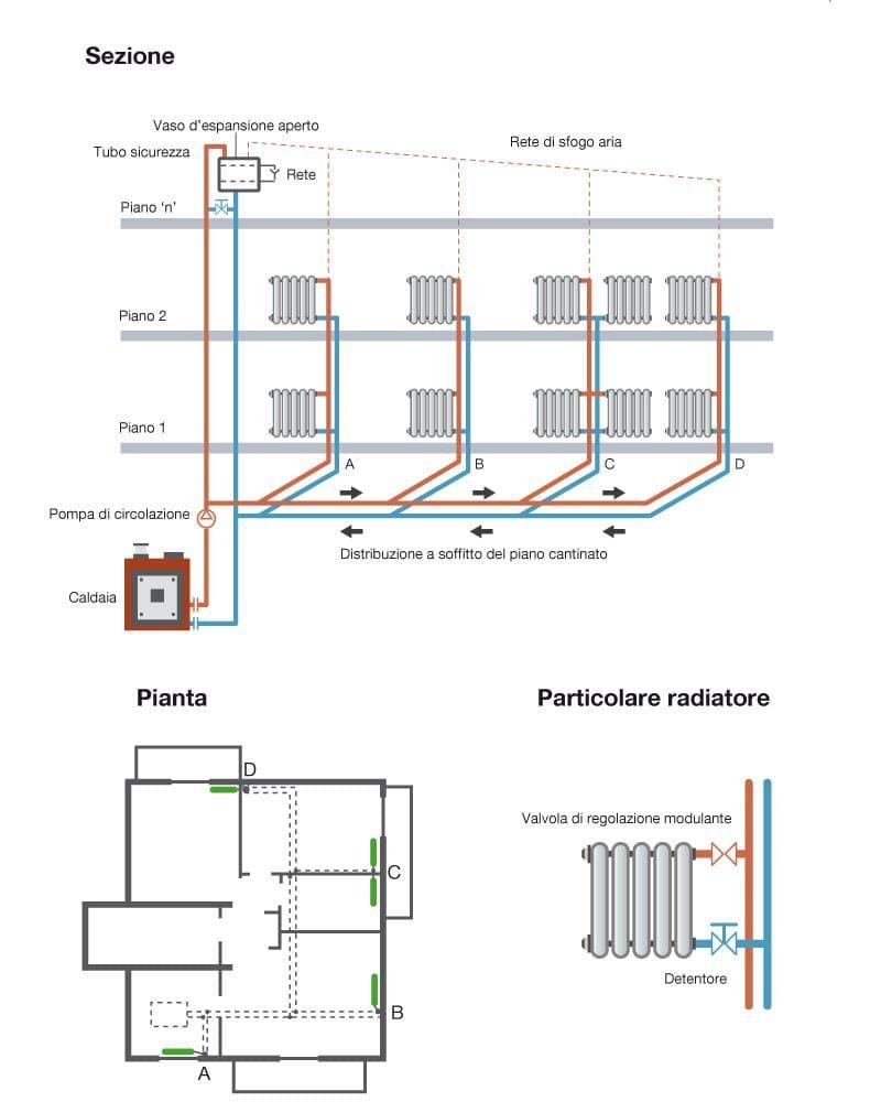 Temperatura Caldaia Impianto A Pavimento contabilizzazione del calore: tutto quello che occorre