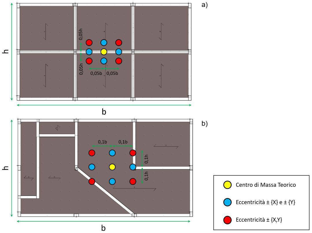 Fig. 2 - Spostamento del centro di massa teorico per effetto delle eccentricità accidentali: a) caso di edificio con distribuzione in pianta regolare delle tamponature; b) caso di edificio con distribuzione in pianta non regolare delle tamponature.