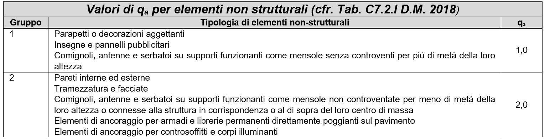 Valori di qa per elementi non strutturali
