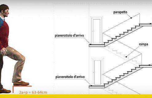 guida progettazzione scale