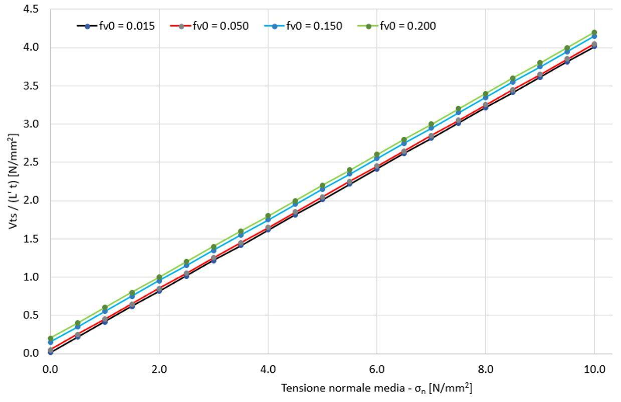 Dominio di resistenza a taglio per scorrimento alla base (Vts): L' = lunghezza della parte compressa del pannello, t = spessore del pannello; fv0 = resistenza a taglio per scorrimento senza compressione