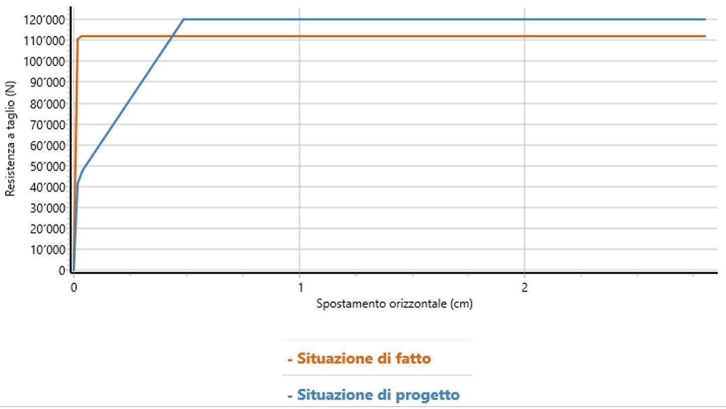 Curva di capacità esempio 1