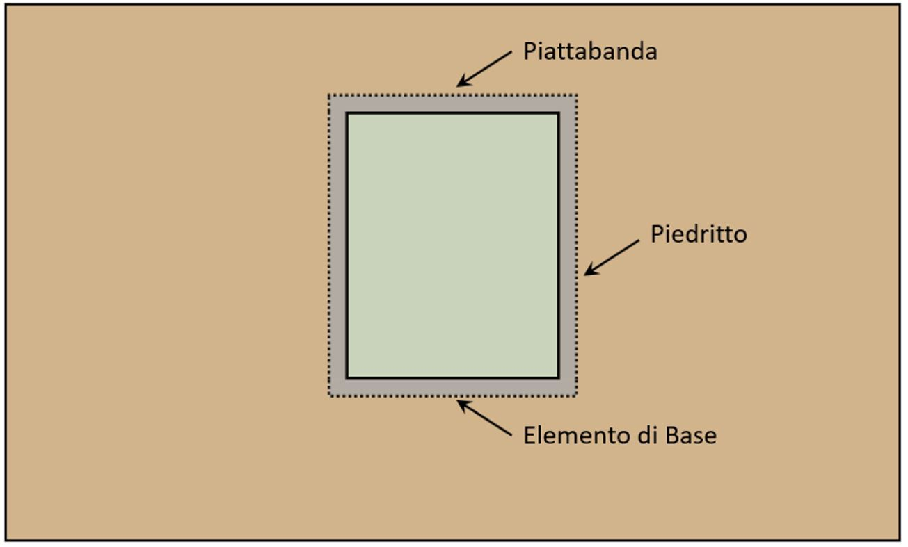 Elementi costruttivi cerchiatura