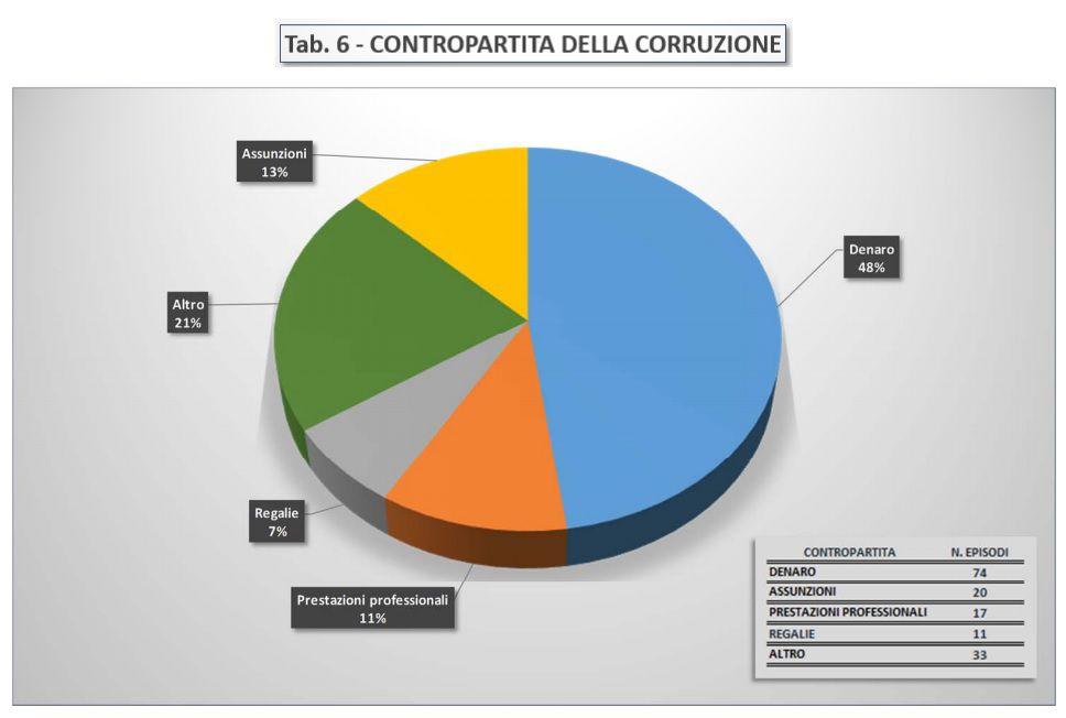 Immagine a colori che mostra un diagramma statistico a torta relativo alla tabella contropartita della corruzione