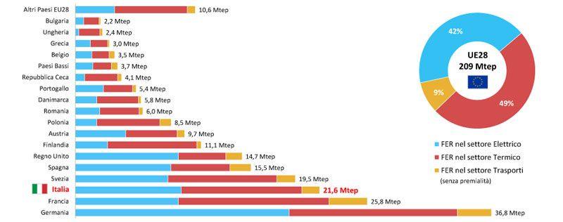 grafico relativo alle fonti FER in UE
