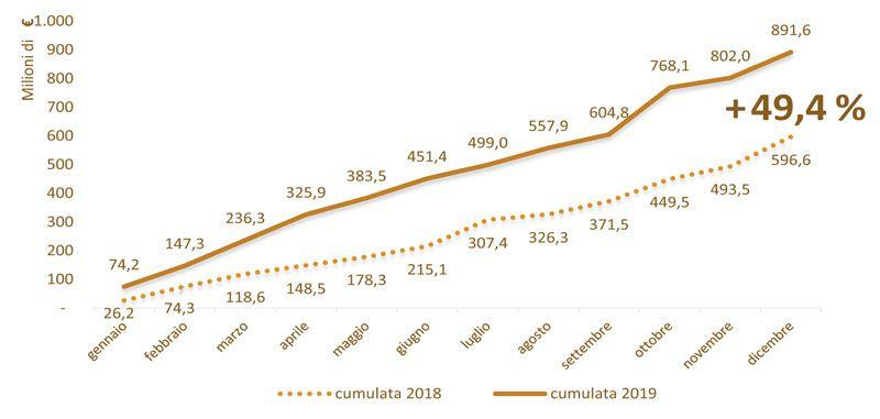 Immagine che mostra un grafico esplicativo sull'andamento degli importi a base d'asta delle gare per i servizi d'ingegneria e architettura nel 2019