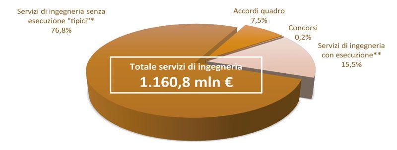 Immagine che mostra un grafico esplicativo a torta sugli importi a base d'asta destinati ai servizi di ingegneria