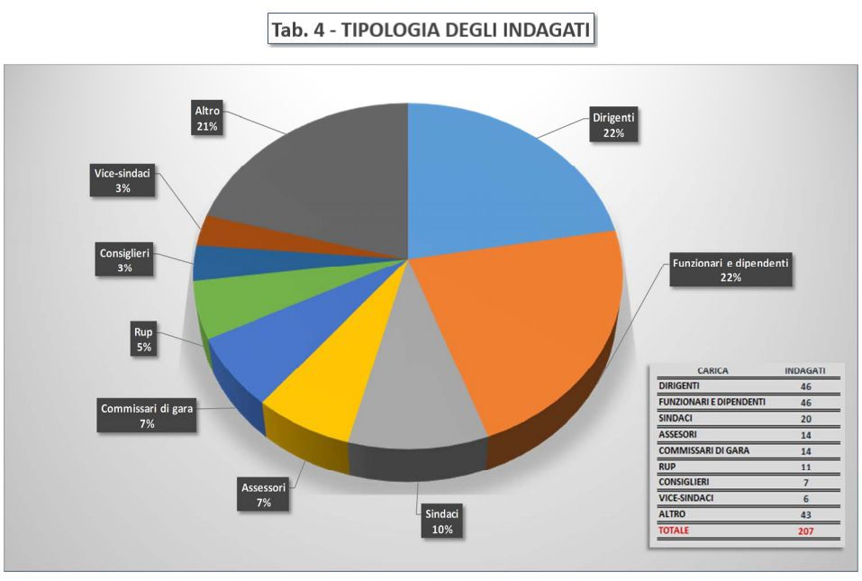 Immagine a colori che mostra un diagramma statistico a torta relativo alla tabella tipologia degli indagati