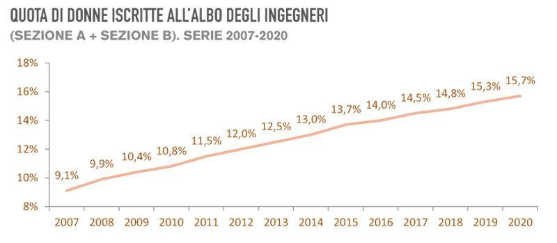 Immagine a colori che mostra un grafico esplicativo sul rapporto CNI albo ingegneri 2020 relativo alla quota donne iscritte dal 2007 ad oggi