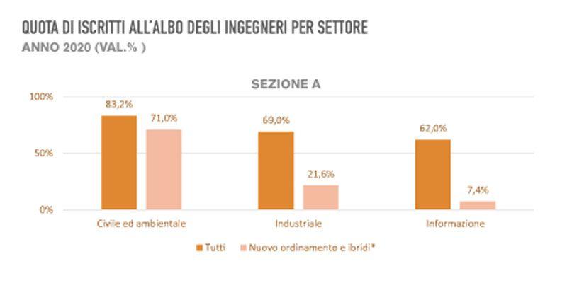 Immagine a colori che mostra un grafico esplicativo sul rapporto CNI albo ingegneri 2020 relativo agli iscritti per settore