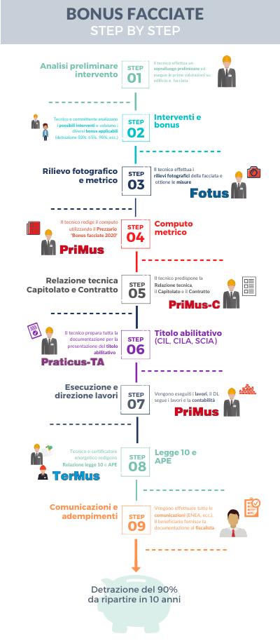 Infografica bonus facciate
