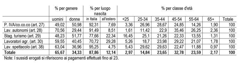 Immagine che mostra un grafico esplicativo da INPS e Banca d'Italia sulle evidenze in merito alle richieste dei sussidi bonus da 600 euro nel mese di marzo