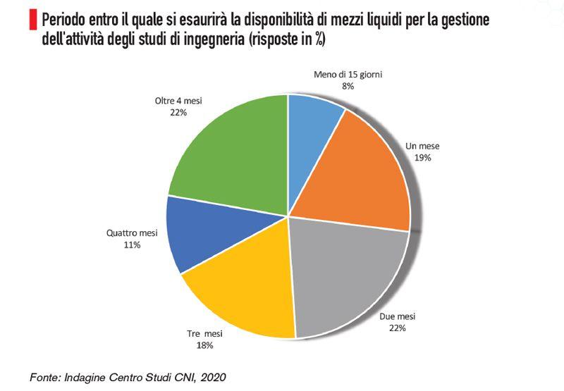 Immagine che mostra un grafico a torta  sulla disponibilità di liquidità degli ingegneri