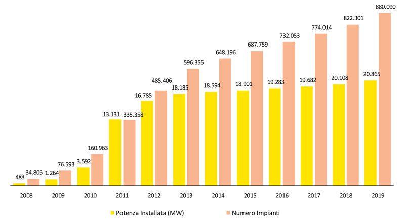 Immagine a colori che mostra un grafico sugli impianti installati in Italia tra il 2008 ed il 2019
