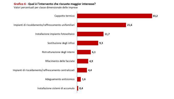 Immagine a colori che mostra un diagramma a righe relativo a un indagine CNA sugli interventi di maggior interesse
