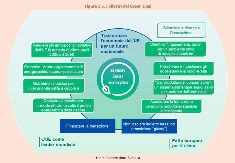 Immagine a colori che mostra uno schema sul Green Deal UE