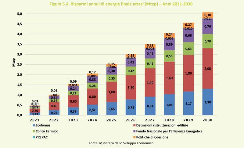 Immagine a colori che mostra un diagramma a colonne sui risparmi energetici annui previsti fino al 2030