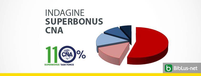 indagine-superbonus-cna