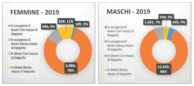 Immagine a colori che mostra un grafico a torta relativo alla distribuzione degli infortuni denunciati in Campania per modalità di evento