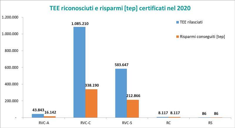 Immagine a colori che mostra un grafico relativo ai TEE riconosciuti e risparmi primari suddivisi per tipologia di progetto