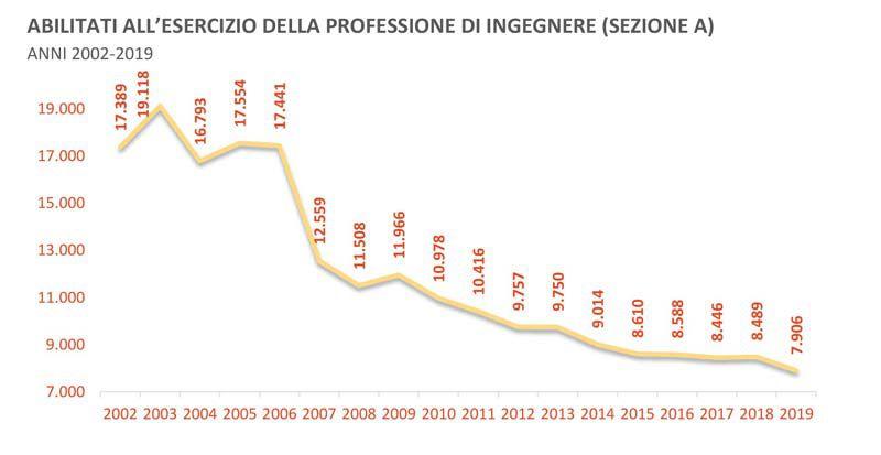 Immagine a colori che mostra un grafico relativo agli abilitati in ingegneria tra il 2002 e il 2019
