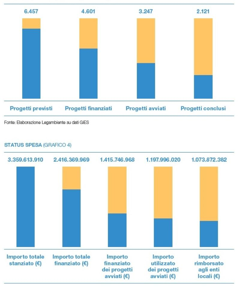 Immagine a colori che mostra un grafico a colonne sui progetti finanziati per l'edilizia scolastica