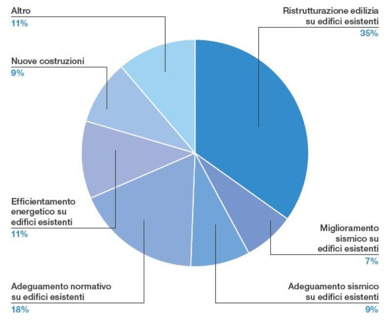 Immagine a colori che mostra un grafico a torta sulla tipologia degli interventi