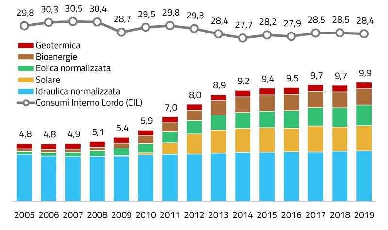 Immagine a colori che mostra un grafico a colonne relativo alle rinnovabili in Italia 2005 - 2019