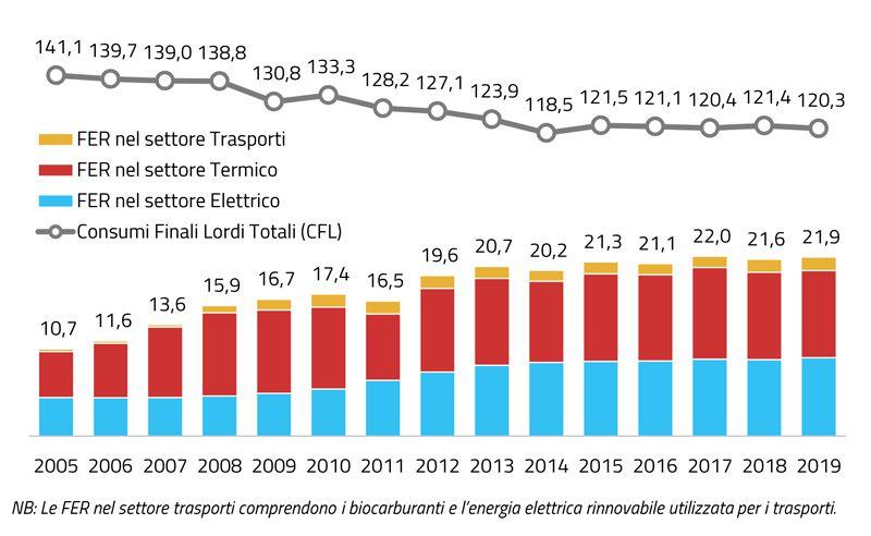 Immagine a colori che mostra un grafico a colonne relativo all'evoluzione 2005-2019 FER in Italia