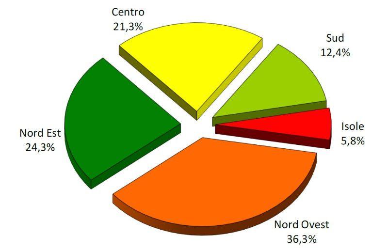 Immagine a colori che mostra un grafico sulla distribuzione del numero di transazioni normalizzate uffici 2020 per area geografica