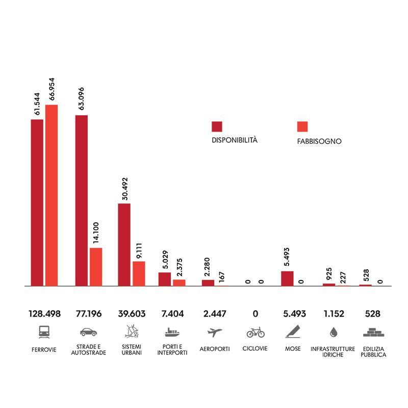Immagine a colori che mostra un grafico a colonne con costi, disponibilità e fabbisogno per sistema infrastrutturale (importi in milioni di euro)