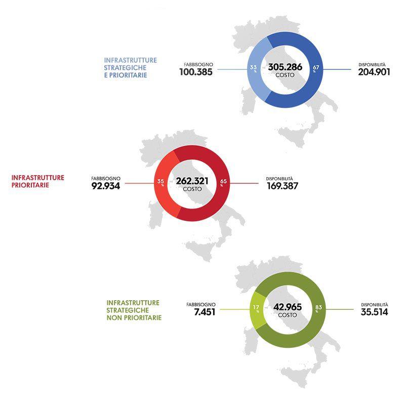 Immagine a colori che mostra un grafico riportante costi, disponibilità e fabbisogno (importi in milioni di euro) delle infrastrutture