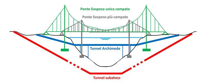 Immagine a colori che mostra le 4 soluzioni progettuali valutate dai tecnici per il ponte sullo Stretto di Messina.