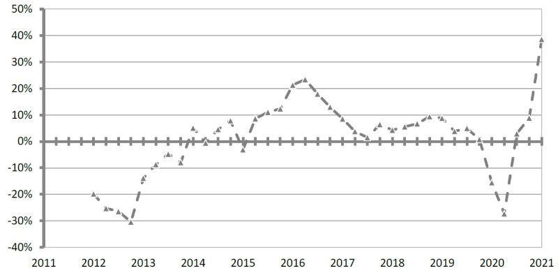 Immagine che mostra un grafico relativo all'andamento del mercato immobiliare residenziale 2011-2021