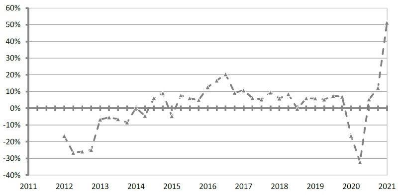Immagine che mostra un grafico relativo all'andamento del mercato non residenziale 2011-2021