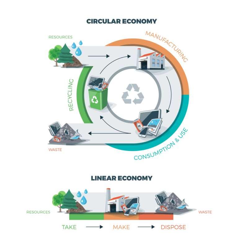 Schema economia circolare e economia lineare