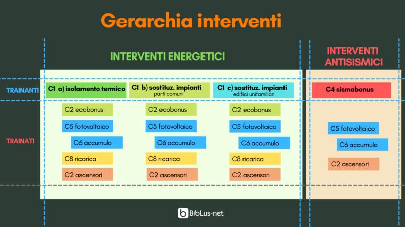 Gerarchia interventi superbonus