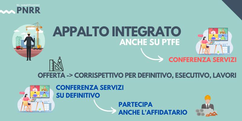 PNRR, affidamenti e appalto integrato