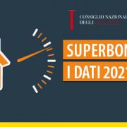 Report CNI Superbonus: entro fine 2021 investiti 9 miliardi