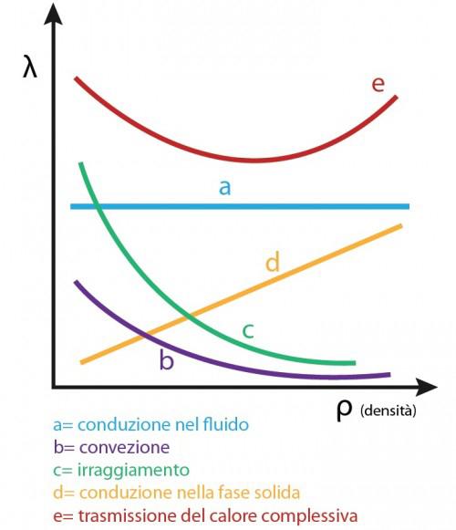 Andamento della conduttività termica in funzione della denistà